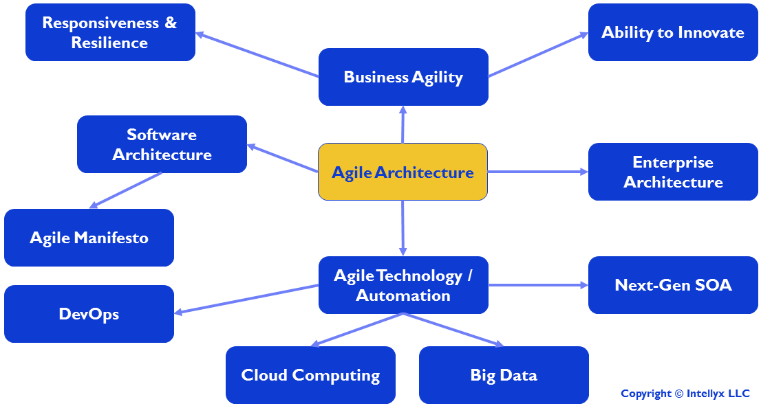 The Agile Architecture Mind Map