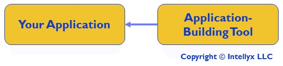 Figure 2: The Declarative Pattern