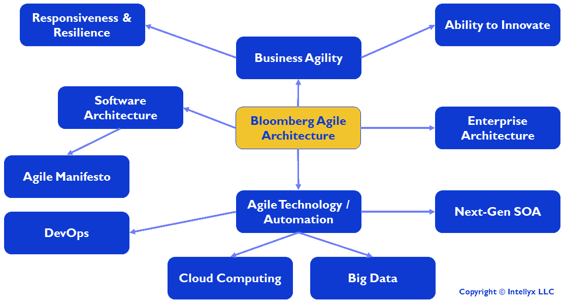 The Bloomberg Agile Architecture Mind Map