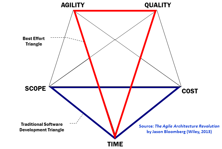 The Devops Drumbeat Rethinking The Iron Triangle Intellyx