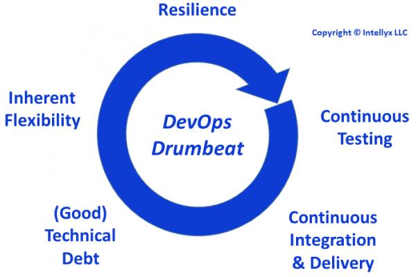 DevOps Drumbeat