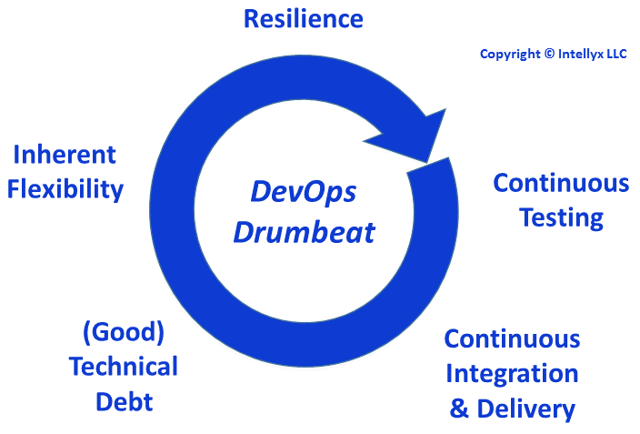 DevOps Drumbeat
