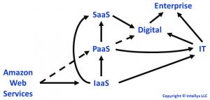 AWS value chain