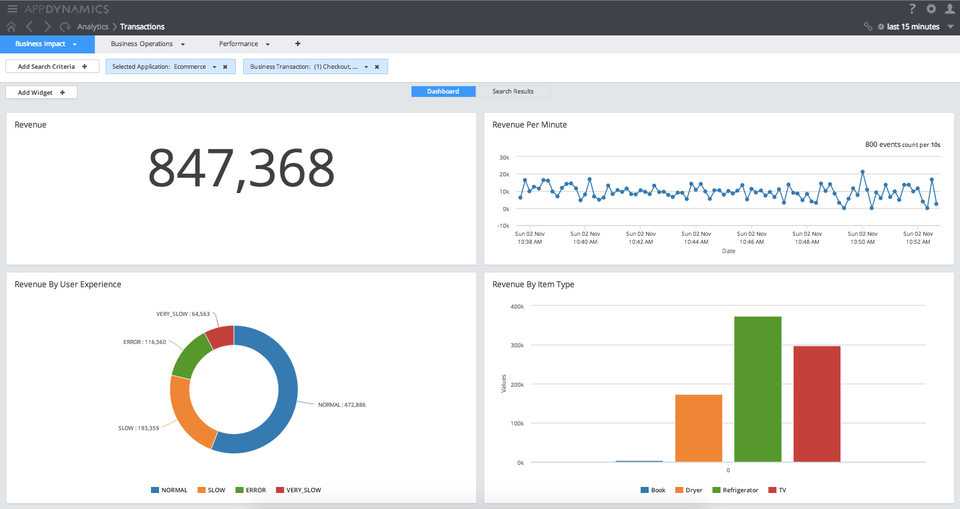 business-impact-analytics-real-time-dashboard-960x0