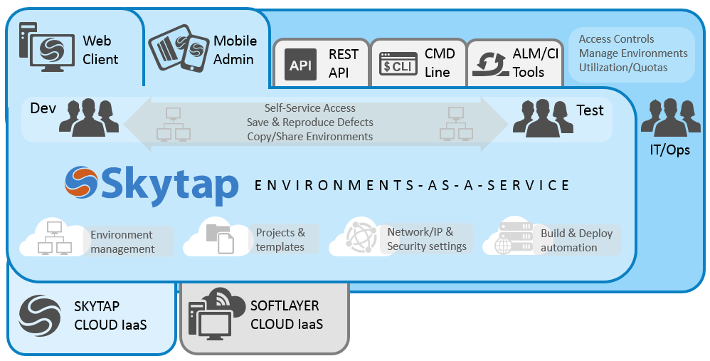 Skytap marketecture