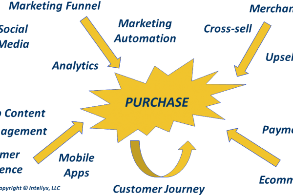 Purchase diagram