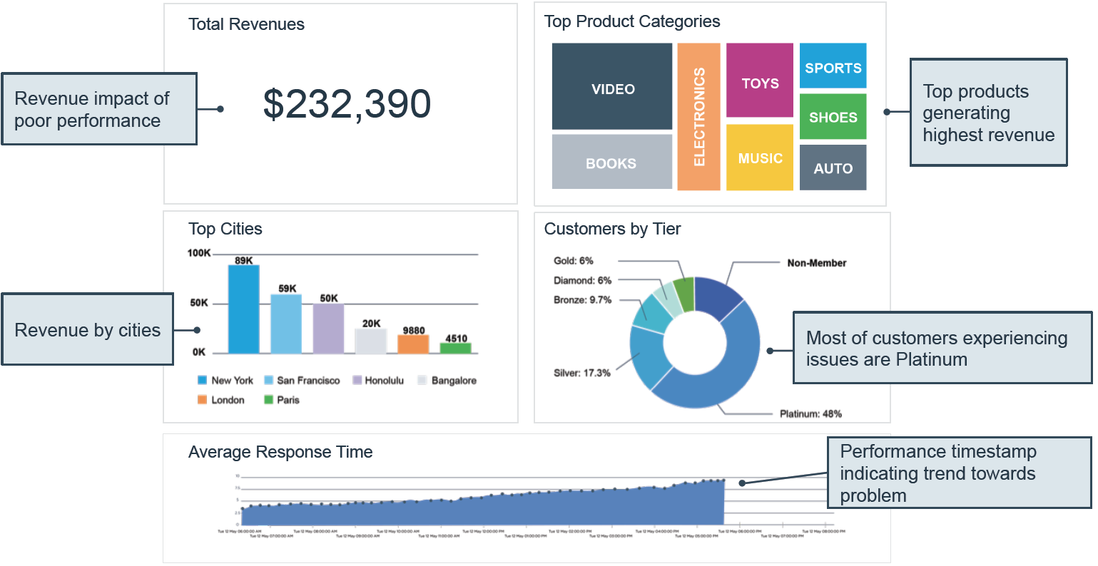 AppDynamics: Driving Business Velocity with Software Agility ...