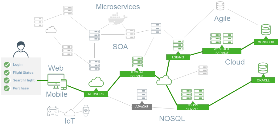 end to end business transaction source appdynamics