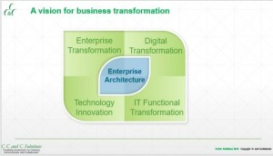 Business Transformation or Digital Transformation? What's the difference.