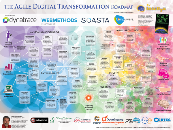 The Agile Digital Transformation Roadmap Poster Intellyx - Large us road map poster