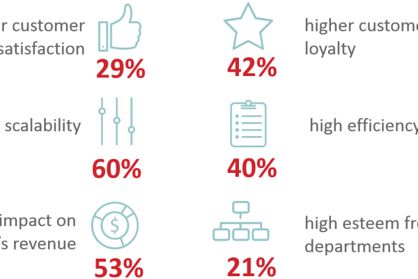 Benefits of Customer Service Excellence – without Spending More (source: ServiceNow)