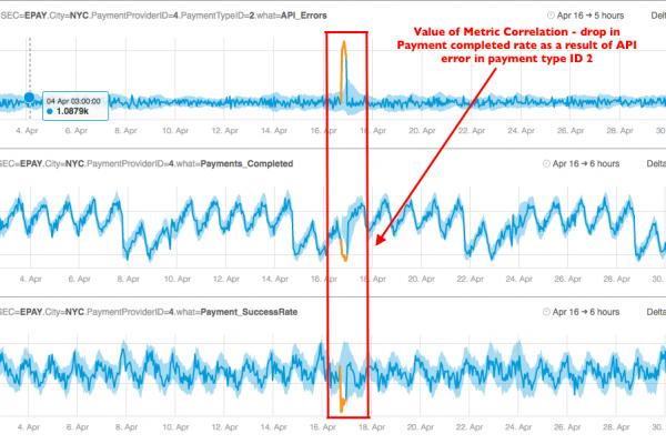 payment-correlation