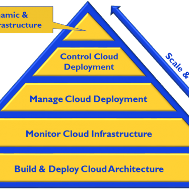 The Cloud Hierarchy of Needs