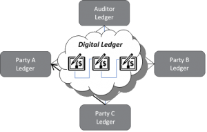 How distributed ledgers work