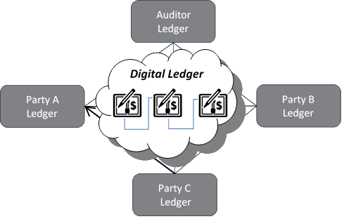 Image caption: How distributed ledgers work
