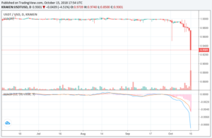 The price of Tether's USDT stablecoin relative to the US dollar from June through October 2018, showing its loss of peg to the dollar on October 15.
